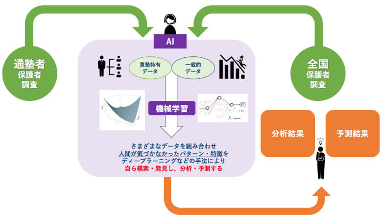 最新のAI、機械学習手法を活用した最新の技術でデータ分析