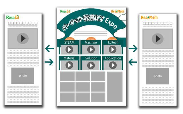 「バーチャル教育ICT Expo」5月12日よりリシード&リセマム共催